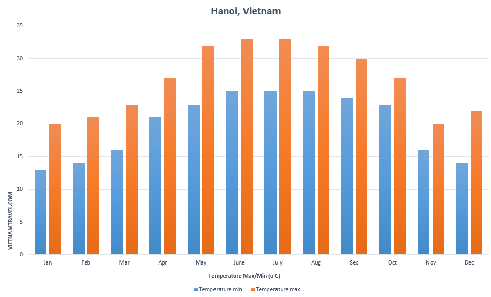 The average temperature of Hanoi