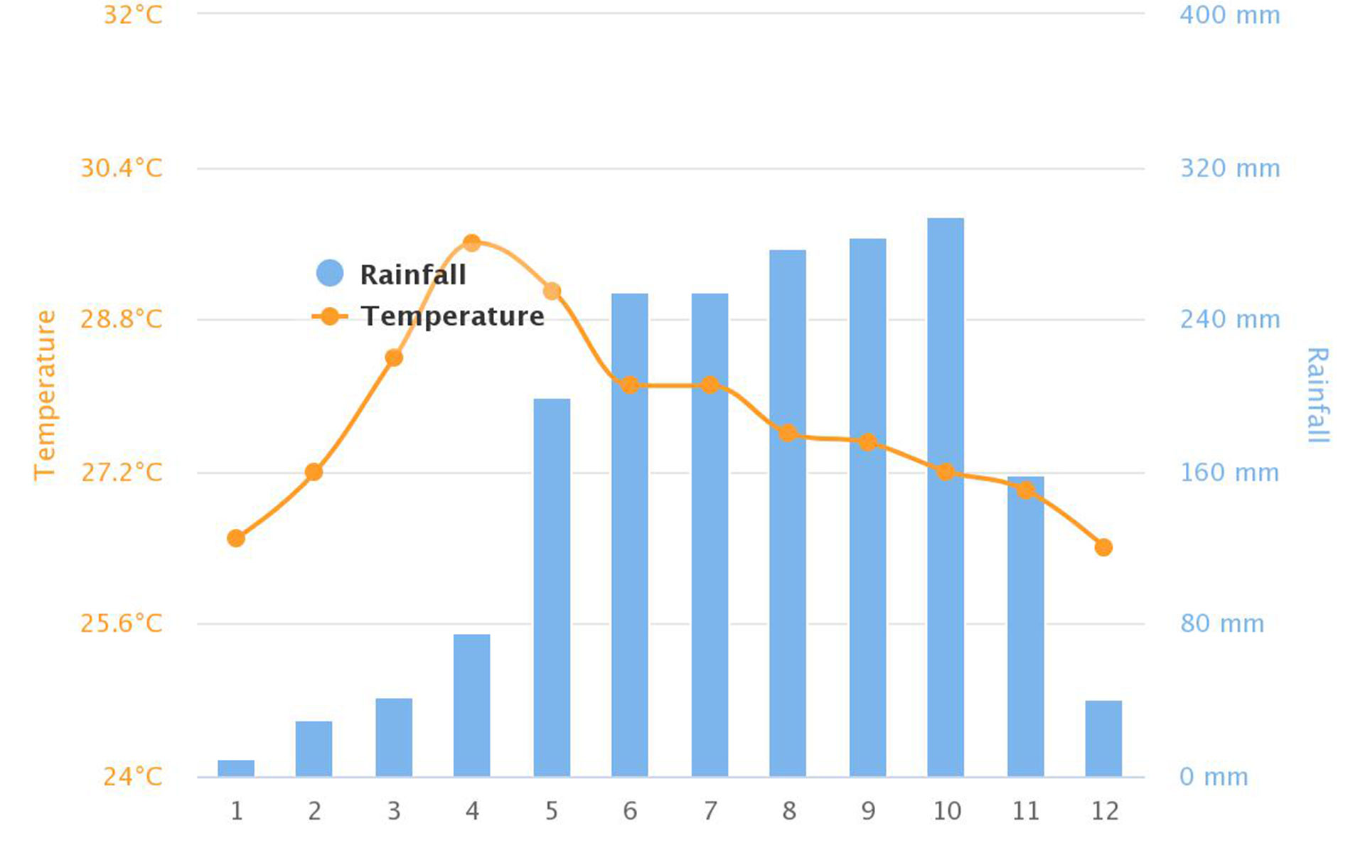 Temperature and Rainfall in Ho Chi Minh City